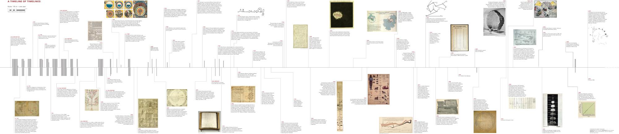 CABINET // A Timeline of Timelines