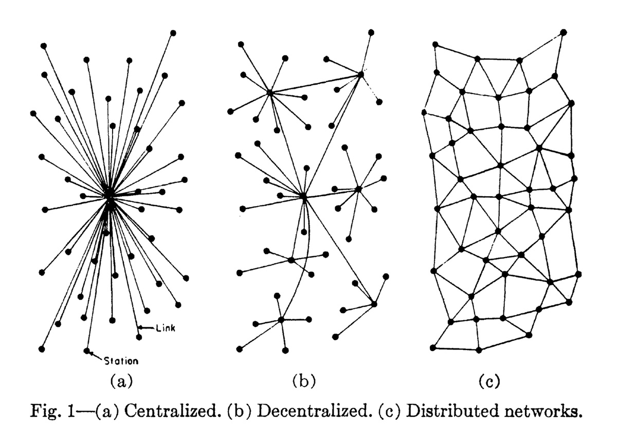 cabinet centripetal city Wiring Closet Light paul baran s diagrams of three types of networks produced as part of a research project for the rand corporation 1964